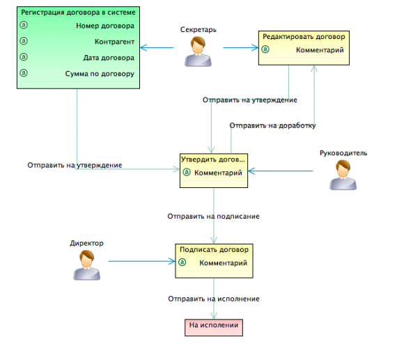 Рис. 4 Бизнес-процесс утверждения документа