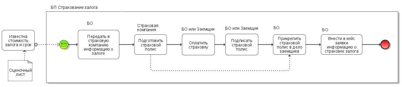 strahovanie_zalog_scheme