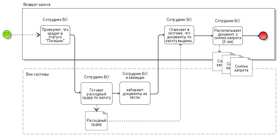 vozvrat_zaloga_scheme